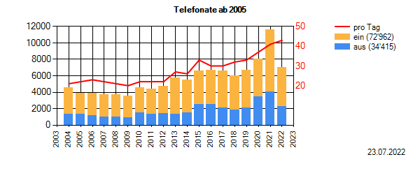 42Telefonate.PNG